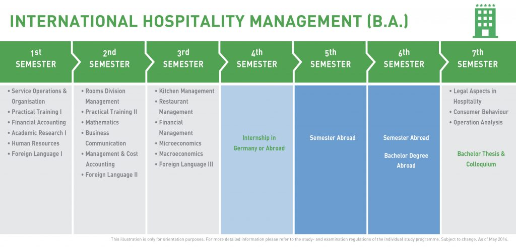 Hotel and Hospitality Management subject lists